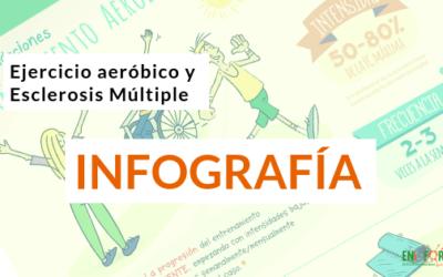 Ejercicio aeróbico en Esclerosis Múltiple                                        4.74/5(27)